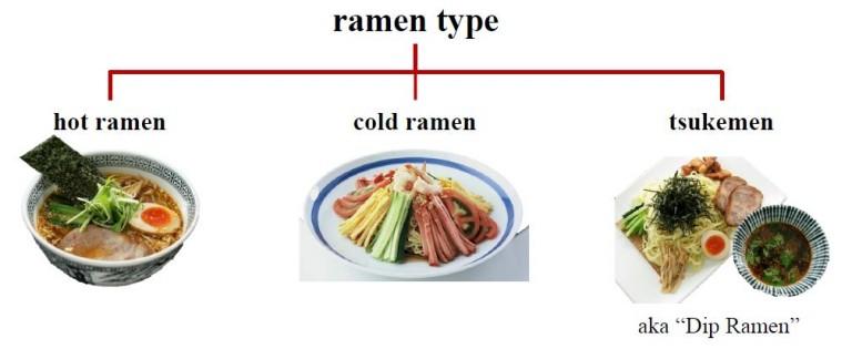 Ramen Types