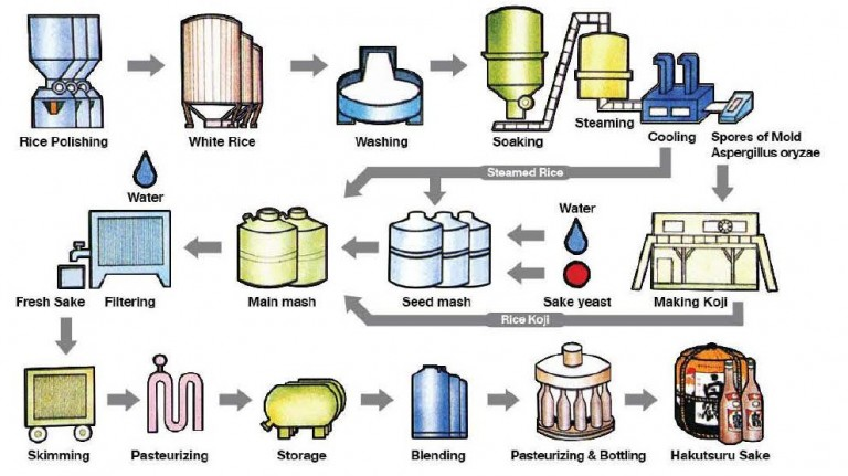 sake brewing process